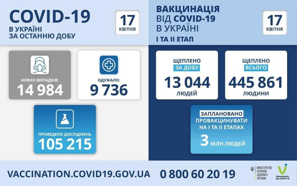 Кількість хворих на коронавірус в Україні 17 квітня, Фото - МОЗ