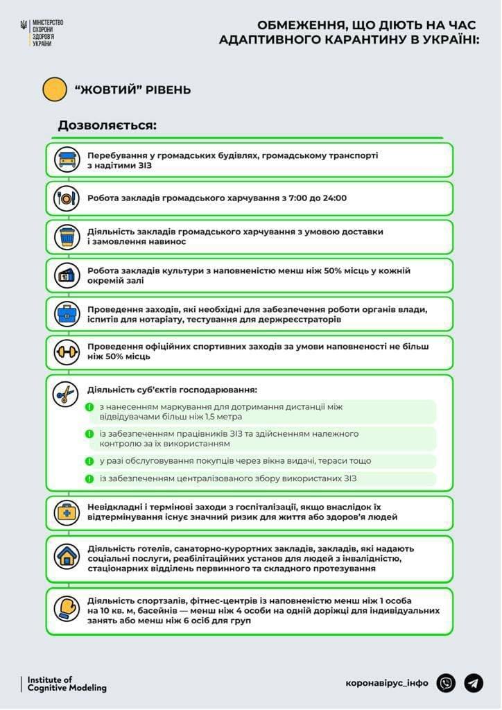 """Жовтий"" рівень небезпеки: обмеження, Фото: covid19.gov.ua"