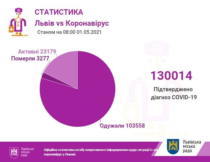 Кількість хворих на коронавірус у Львові та області, Фото: пресслужби Львівської міськради