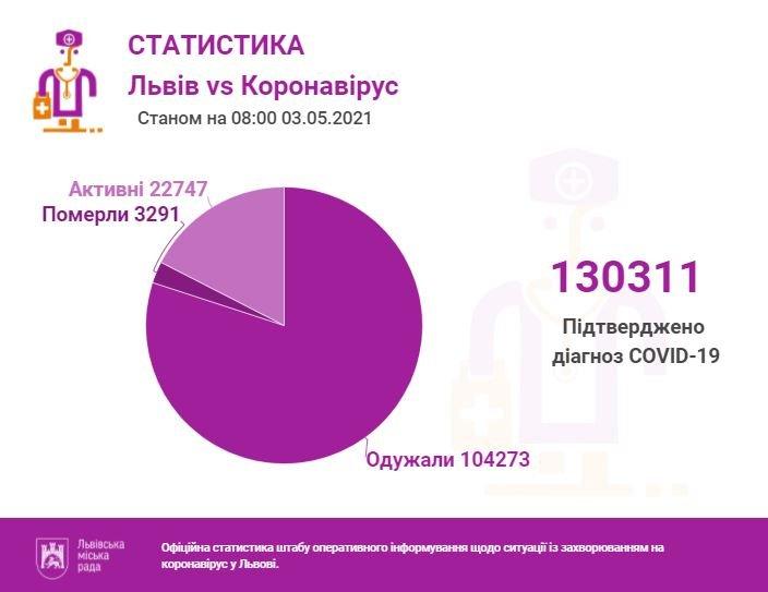 Ситуація з коронавірусом, Фото: ЛМР