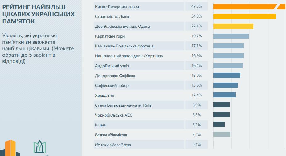 Рейтинг найбільшцікавих українських пам'яток, Фото: презентація mkip.gov.ua