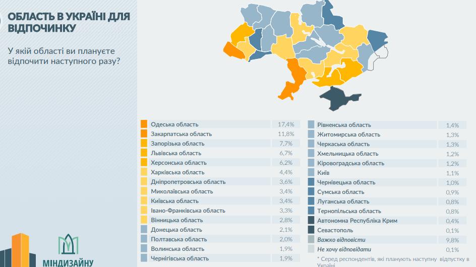Області України для відапочинку, Фото: презентація mkip.gov.ua