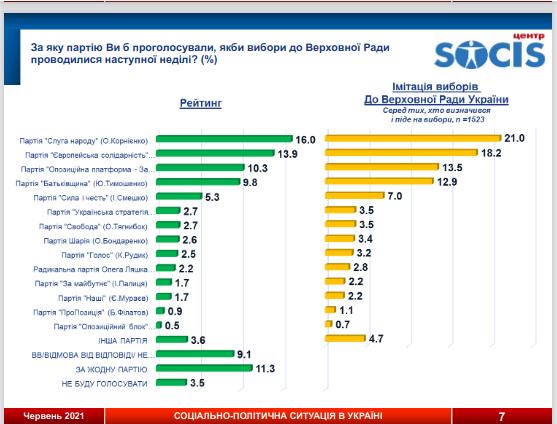 Які партії потрапили б Раду, якби парламентські вибори пройшли би сьогодні, фото-1, Інфографіка: SOCIS