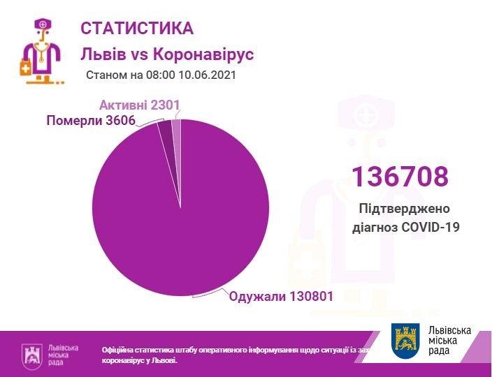 Коронавірус на Львівщині 10 червня, Фото - ЛМР