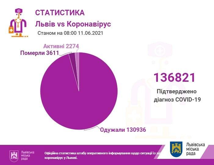 Коронавірус у Львові та області: кількість хворих станом на 11 червня, фото-1