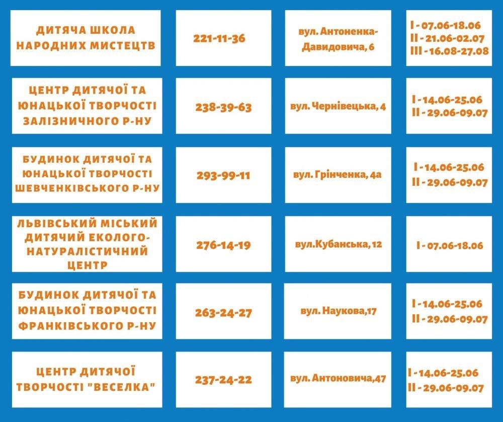 Куди відправити дитину на літо: у Львові почали працювати безкоштовні табори, фото-1, Фото: Львівська міськада