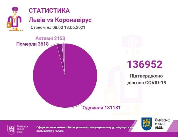 Коронавірус на Львівщині станом на 13 червня, Фото - ЛМР
