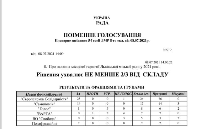 Депутати Львівської міської ради не підтримали закупівлю 100 тролейбусів в українського виробника , фото-1