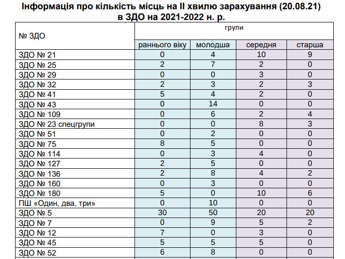 Перелік ЗДО з кількістю вільних місць у групах, Знімок екрану: надала перелік пресслужби Львівської міськради