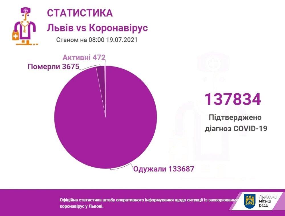 Коронавірус на Львівщині 19 липня, Фото - ЛМР