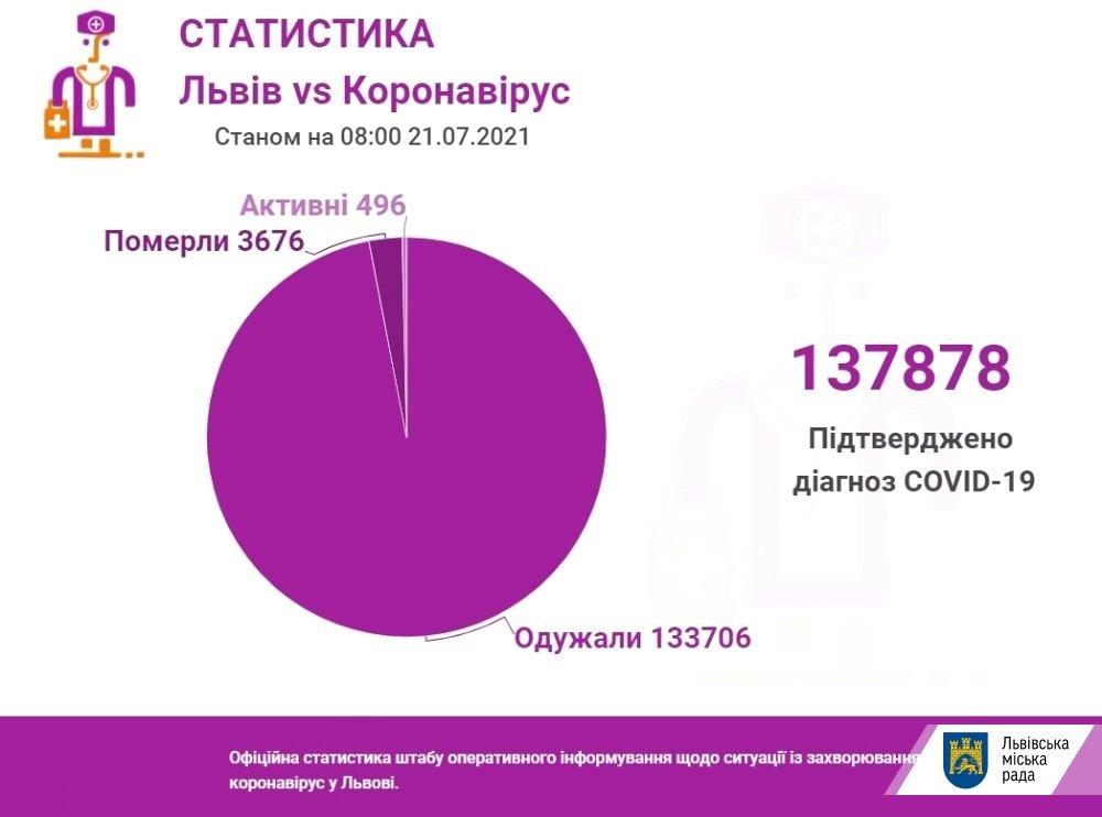 Коронавірус на Львівщині 21 липня, Фото - ЛМР