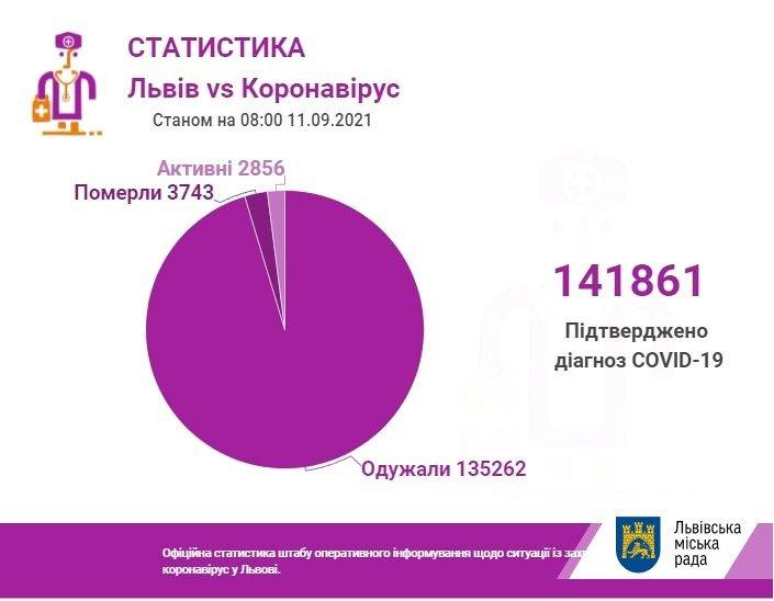 Коронавірус на Львівщині 11 вересня, Фото - ЛМР