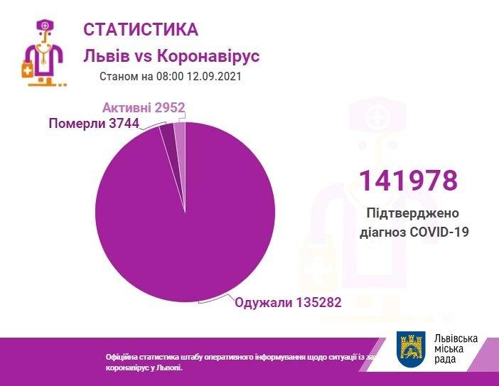Коронавірус на Львівщині 12 вересня