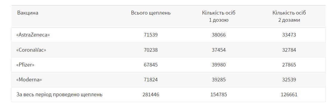 Вакцинація на Львівщині 12 вересня, Скріншот - 032