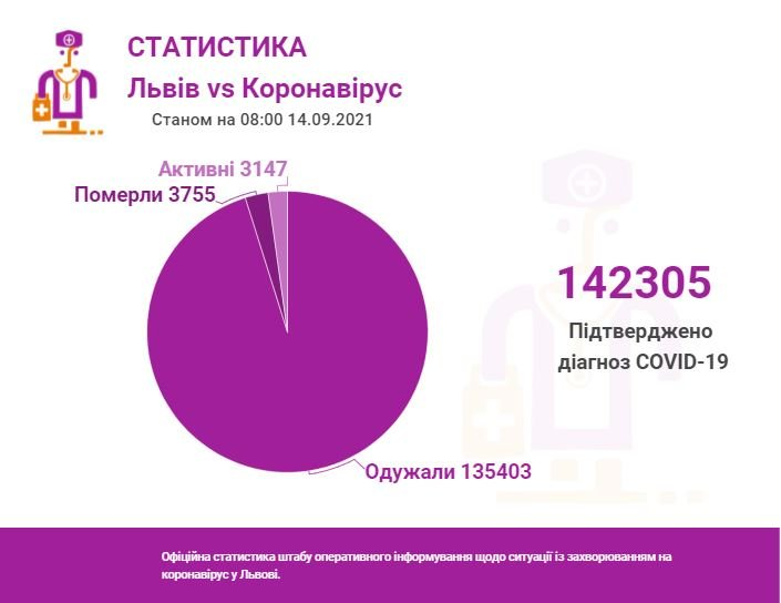 Статистика COVID, Фото: ЛМР