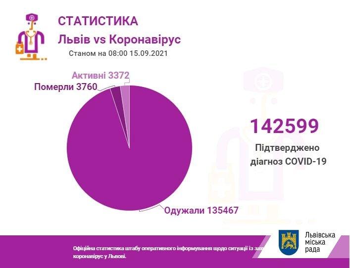 Статистика захворюваності на коронавірус у Львові, Фото: пресслужби Львівської міськради